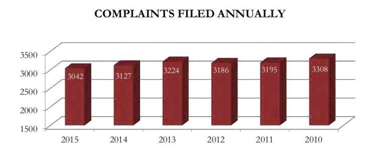 2015 complaints filed