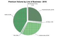 Once again, Massachusetts Ranks Just Outside Top Ten Largest Insurance Market As Ranked By Premium Volume