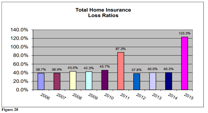fourth look average premiums claims combined loss ratios and cancellation statistics and. Black Bedroom Furniture Sets. Home Design Ideas