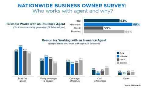 Agency Checklists, MA Insurance News, Mass. Insurance News, Insurance Agents and Millenials, Nationwide, do millenials use insurance agents? Using a Massachusetts independent insurance agent