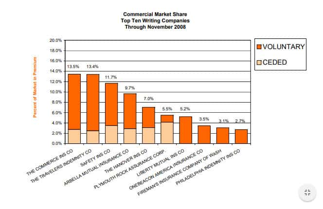 Commercial Market Share Report as of November 2008