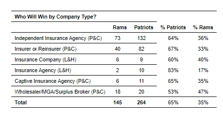 Agency Checklists, SuperBowl Insurance Survey, Survey Says Patriots Win, New England Wins Says Insurance Industry