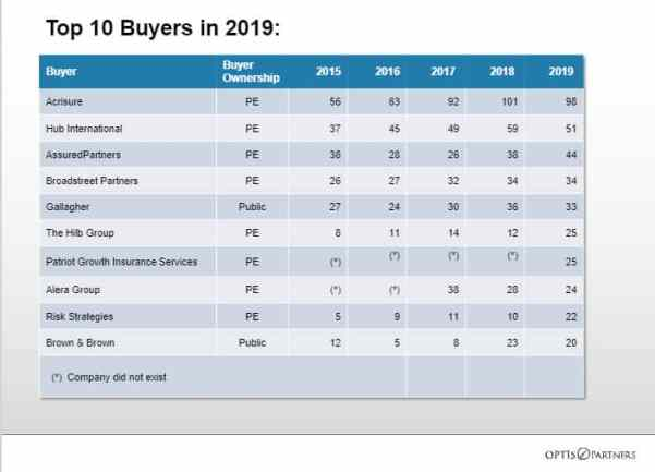 Top ten Insurance agency buyers in 2019
