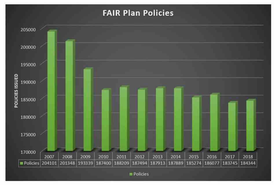 How many houses does the FAIR Plan insure?