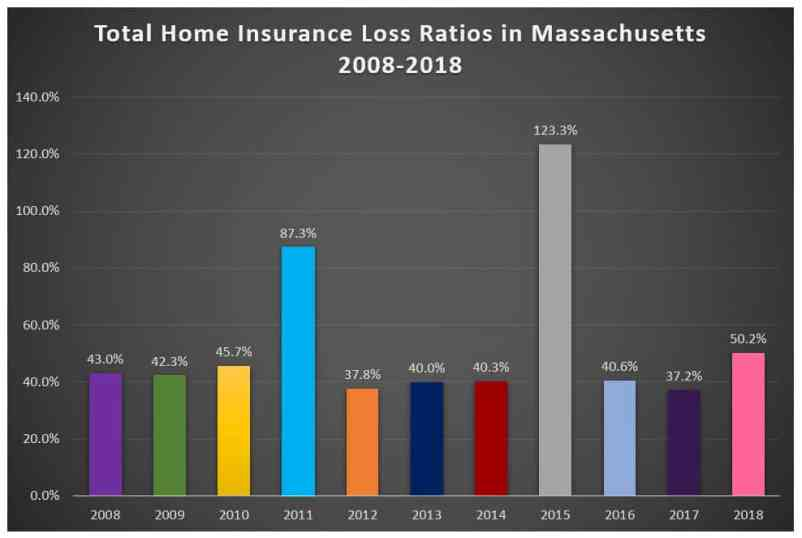 Total Loss Ratios for Home Insurance in Massachusetts