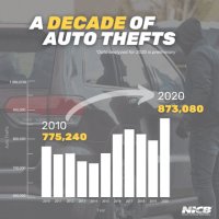 Spike In Auto Thefts During Pandemic
