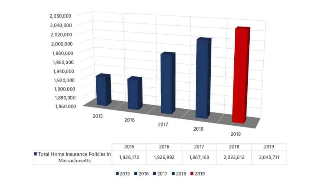 Total Home Insurance Policies Massachusetts
