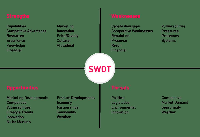 SWOT Graph