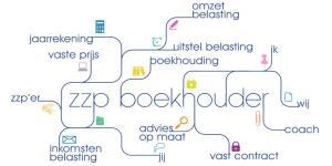 ZZP-boekhouder-Amsterdam is zeven dagen per week open