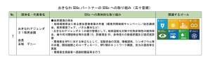 202003_sdgs-torikumi-7
