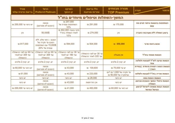 השוואה למתחרים בריאות TOP PREMIUM  28.2.2013_002