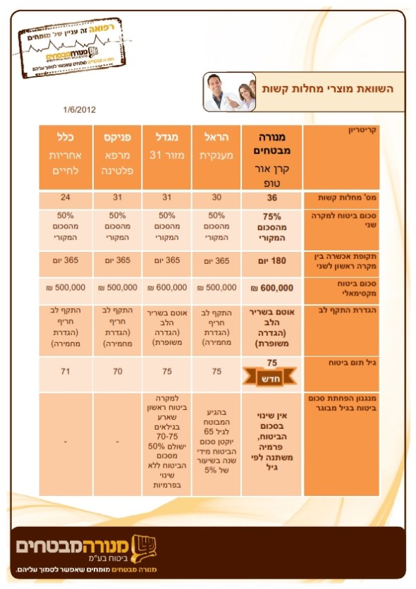 השוואה-למתחרים-קרן-אור-טופ-1.6.2012_001