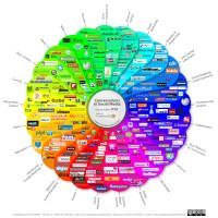 Social Media Big Services