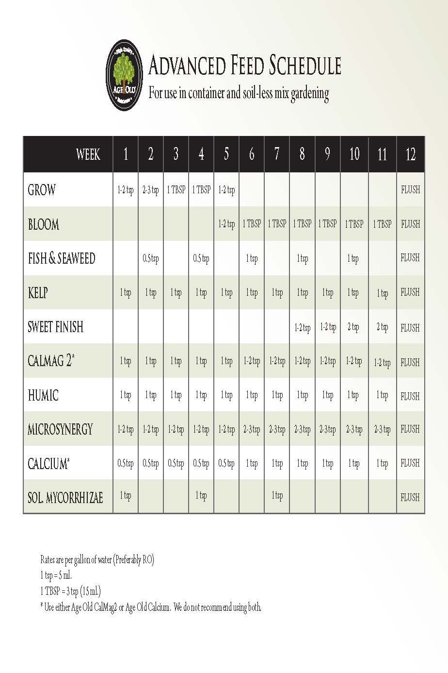 Advanced Nutrients Feeding Chart : advanced, nutrients, feeding, chart, Advanced, Nutrients, Feeding, Chart, Gallery