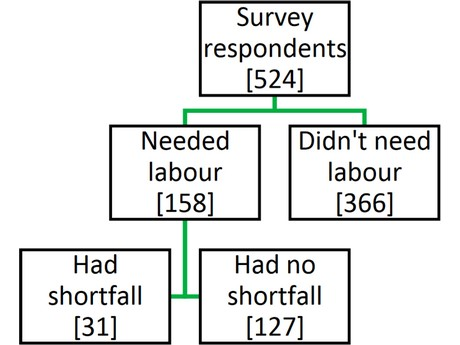 UK: 30% of survey respondents needed seasonal labour