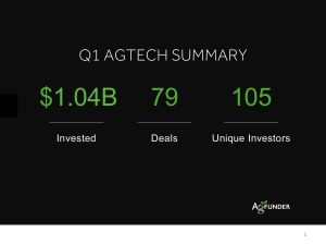 Agriculture and AgTech Investments in Q1 2015
