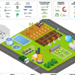 Israel Agritech Market Map: 400 Startups Putting The Tech in Agritech