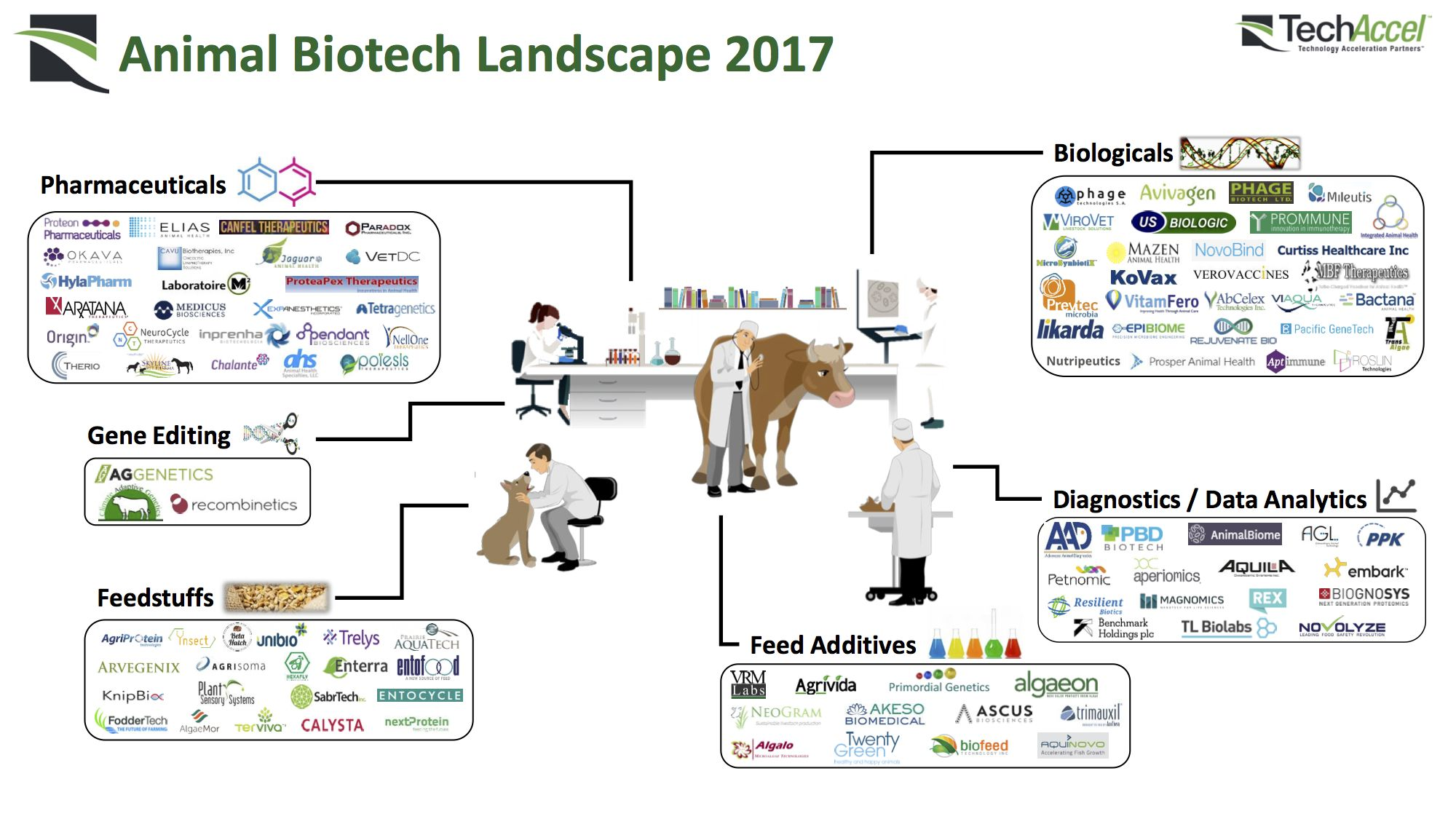 Ag Biotech Market Map: 245 Startups Using Biology & Chemistry for Ag