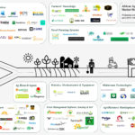 African Agtech Market Map: 99 Technologies Changing the Future of Agriculture in Africa