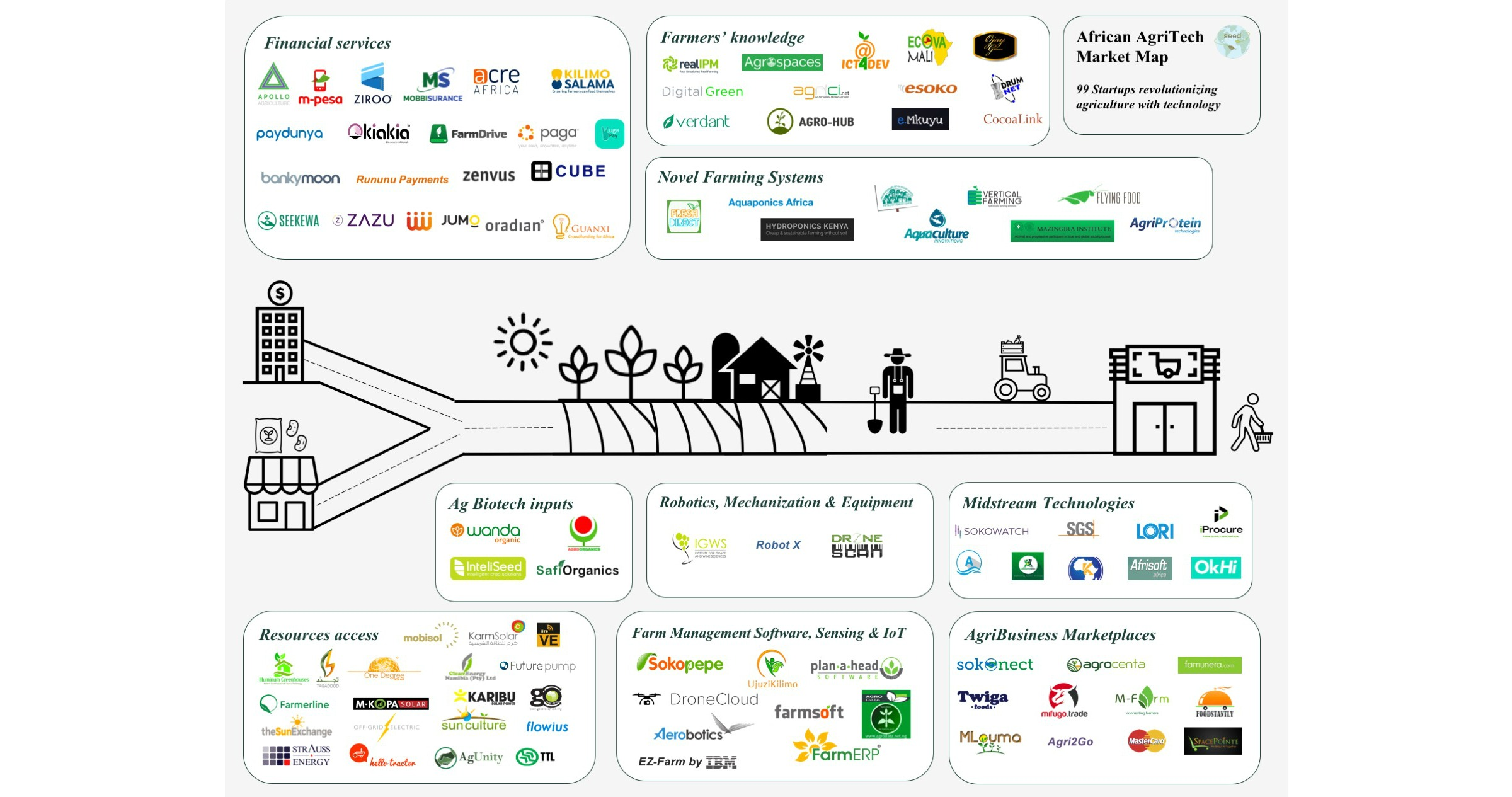 African Agtech Market Map: 99 Technologies Changing the