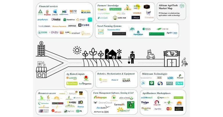 African Agtech Market Map