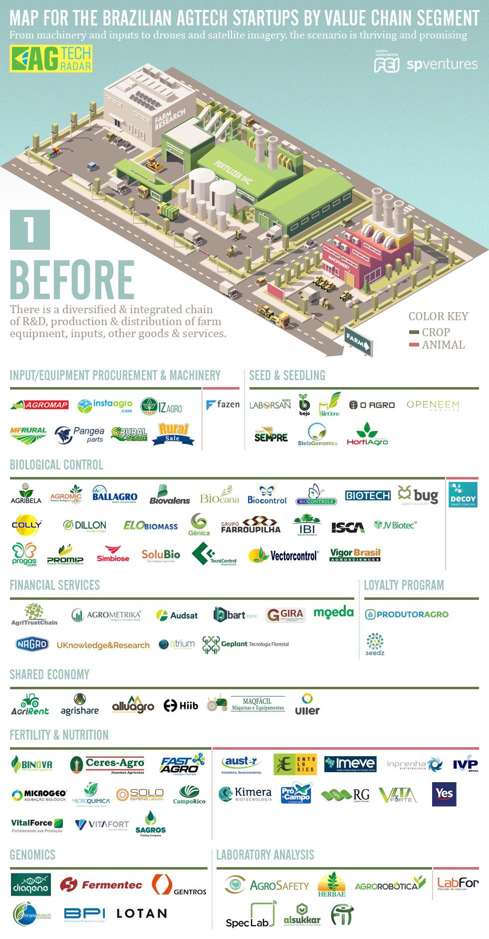 brazil agtech market map