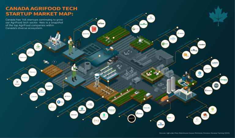 Canada AgriFood Tech Market Map: 166 Startups Growing ...