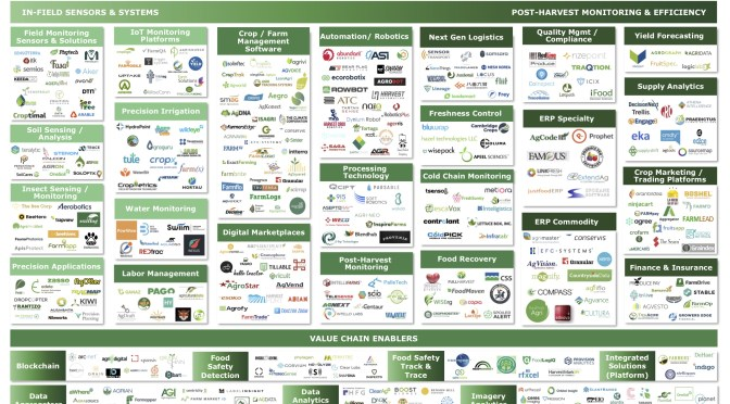 AgTech Landscape 2019: 1,600+ Startups Innovating on the Farm and in the 'Messy Middle'