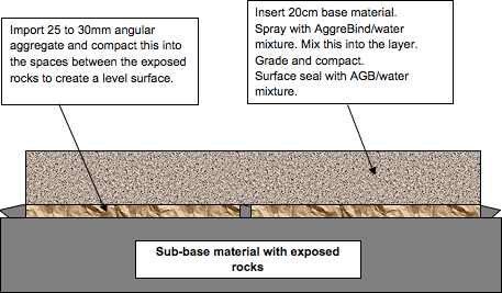 Soil stabilizing an un-even road base with AggreBind