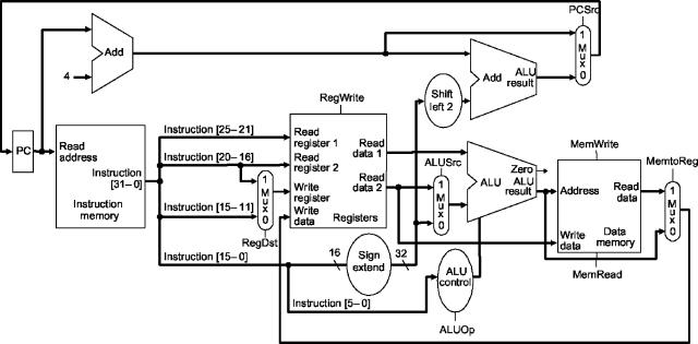diagram of true solution