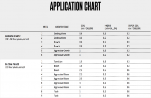 mammoth-p-application-chart