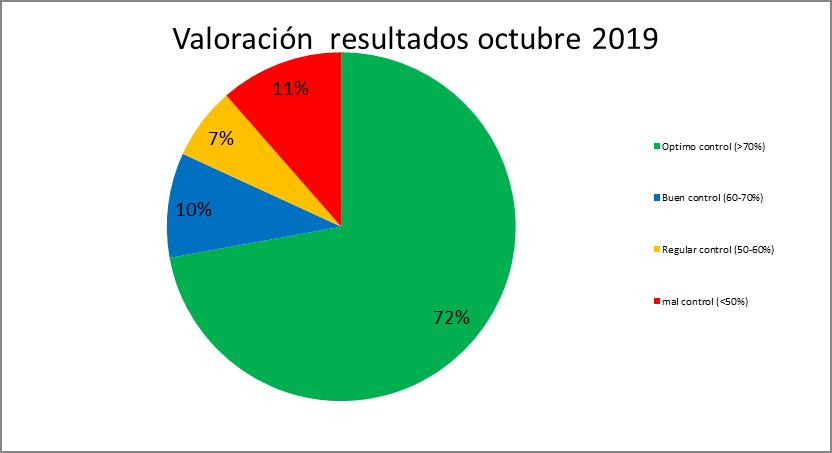 grafico octubre 19