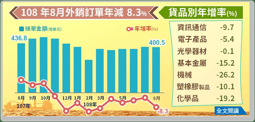 經濟部統計處 - 百音國際展覽有限公司