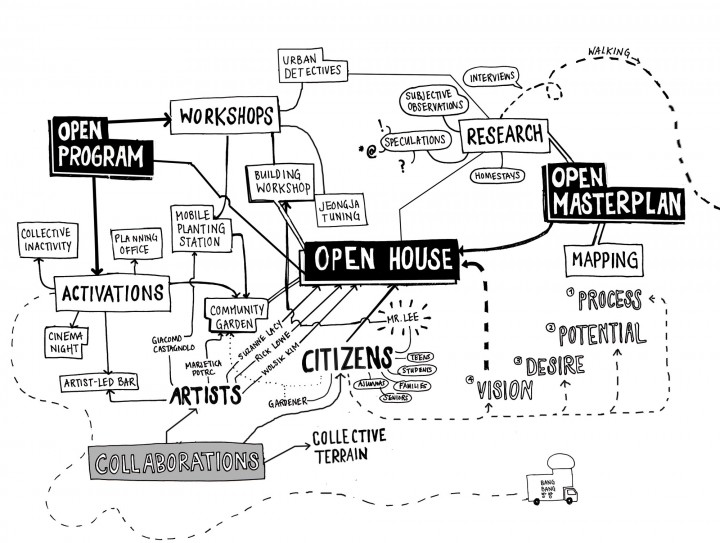 Project outline open house_ Agile City
