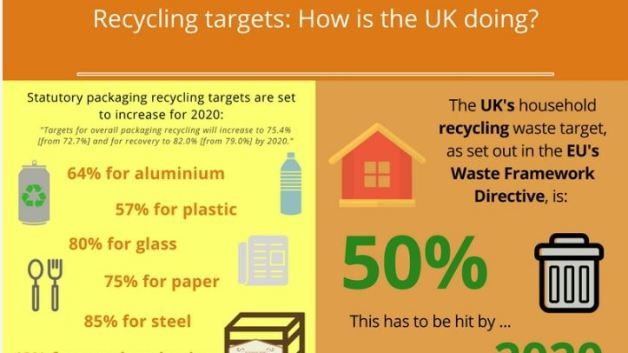 https://i0.wp.com/agileapplications.co.uk/wp-content/uploads/2017/10/UK-recycling-targets-infographic-preview.jpg?resize=628%2C353&ssl=1