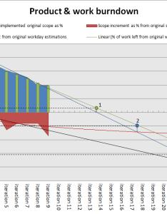 Excel burndown chart agile backblog also seatle davidjoel rh