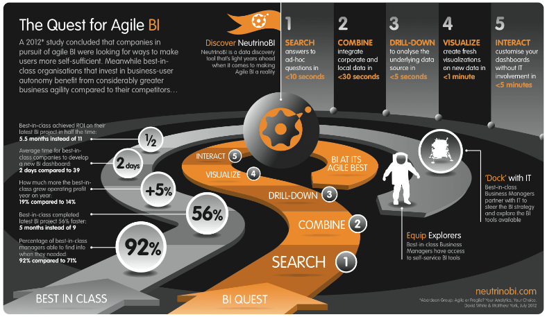 The Quest for AgileBI Infographic