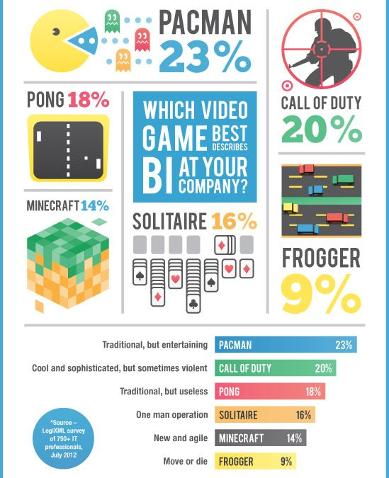 What Video Game Best Describes Business Intelligence at Your Company?