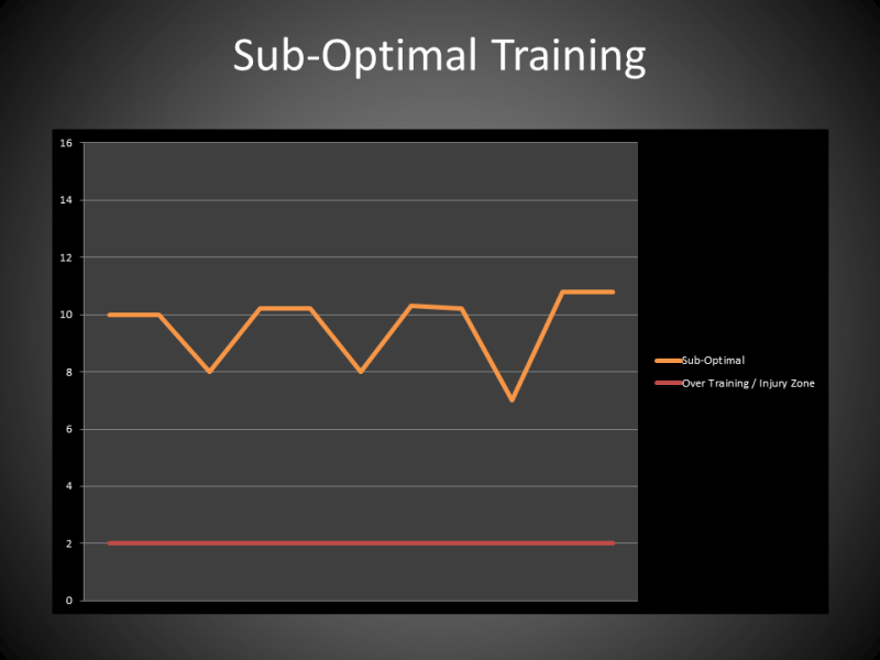 Sub Optimal Training