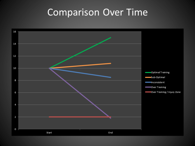 Comparison Over Time