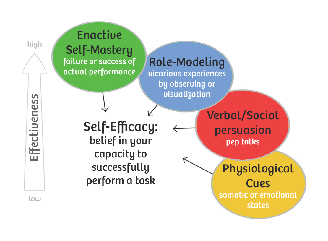 bandura social learning theory diagram 2003 kia sorento engine self efficacy miifotos