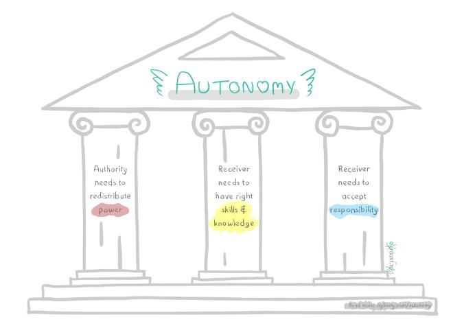 Pillars of autonomy