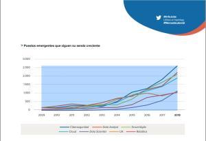 Demanda creciente de expertos en Scrum (fuente: encuesta #MercadoLaboral - Infojobs)