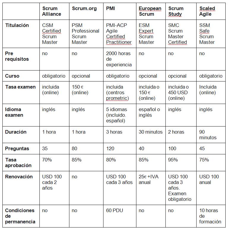 Comparativa de certificaciones Scrum