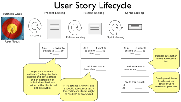 Agile software development a primer blog geek for As a user i want user story template