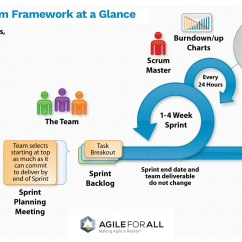 Scrum Process Overview Diagram Wiring 1 Light 3 Switches Introduction To Agile For All