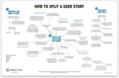 example of functional decomposition diagram room setup patterns for splitting user stories - agile all