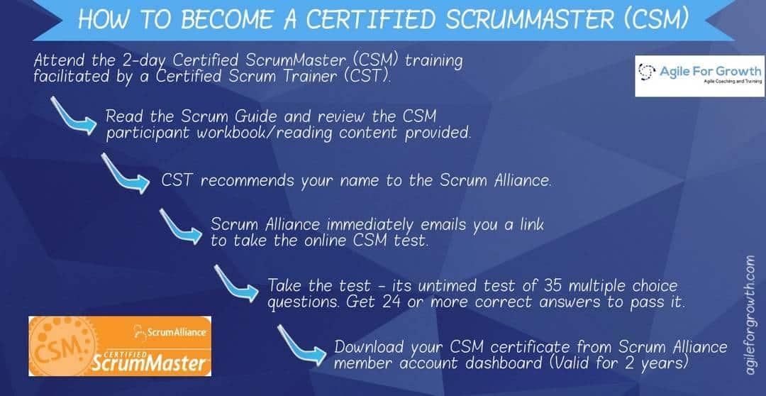 CSM Certification Certified ScrumMaster Training