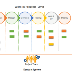 Agile Process Flow Diagram Simple Electrical Wiring Diagrams Images Kanban Blog All Data Pull System