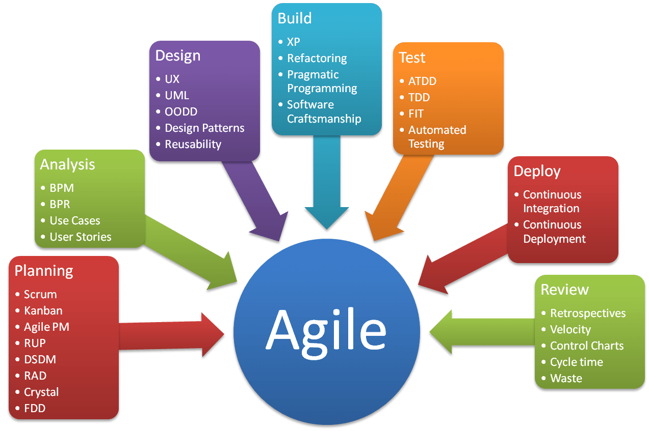 agile development model diagram 3 phase hydro generator wiring what is agileinsights